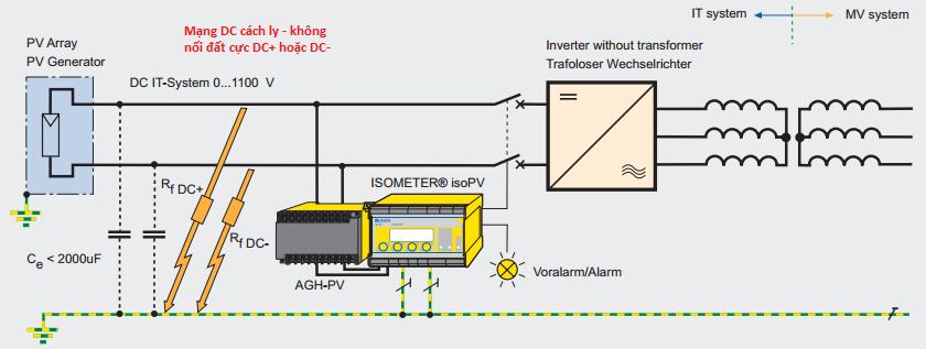 Chạm đất một chiều trong nhà máy điện mặt trời: Những vấn đề cần quan tâm 1