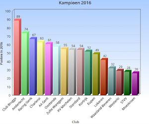 Cijfers bewijzen het: Club Brugge is VERUIT de kampioen van 2016 en Peter Maes verrichte verre van slecht werk met Genk (en veel meer ...)