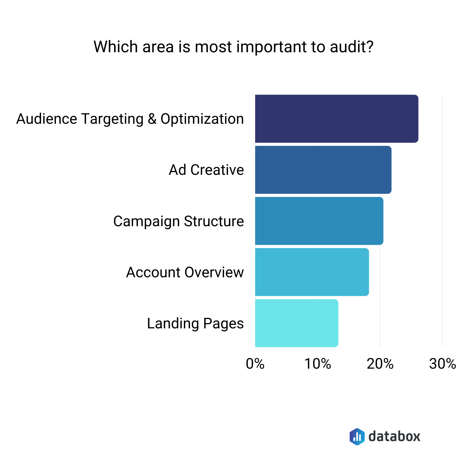 most important facebook ads audit areas