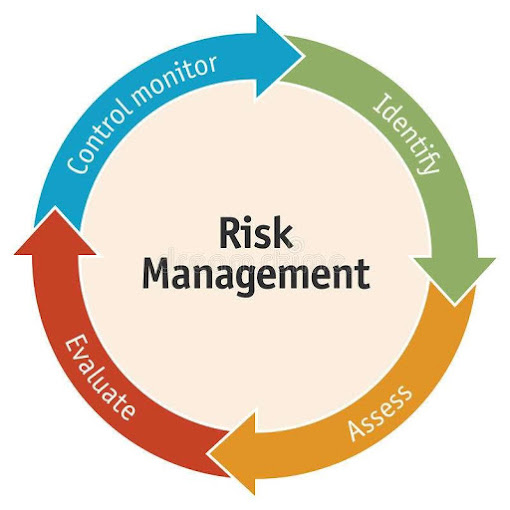 Risk management showing the steps to idenitfy and manage risks
