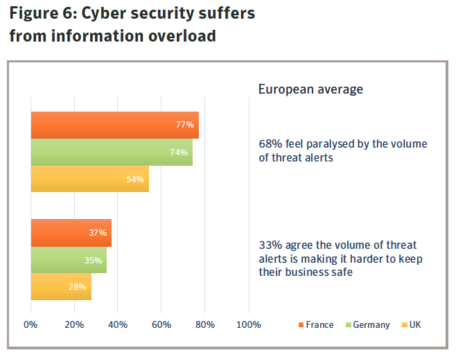 Figure 6: Cyber security suffers from information overload. Source: Symantec