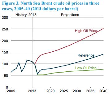 Сланцевая революция выдохлась, добыча сланцевой нефти начнет снижаться