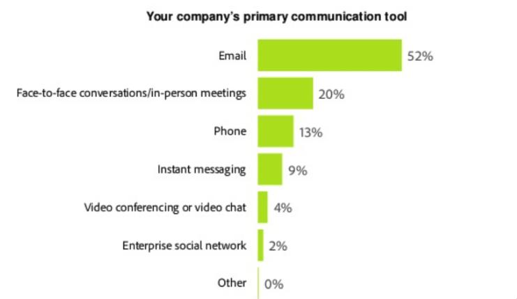 communication tool