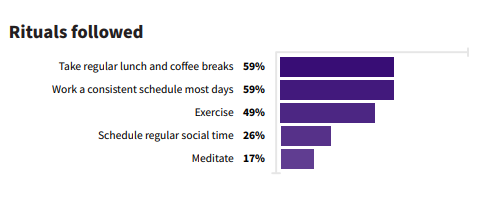 here are some remote work statistics on the best rituals to get back into rhythm