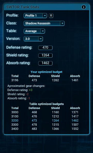 Tank Stats for SWTOR