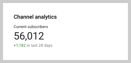 channel analytics for TechSmith youtube