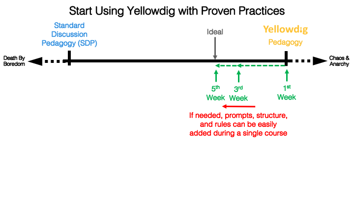 continuum - start using yellowidg with proven practices SDP on left YD pedagogy on right week one far right moves to week 5 at ideal - if needed, prompts, structure, and rules can be easily added during a single coures