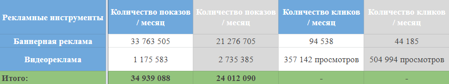 Количество показов и кликов в Google Ads