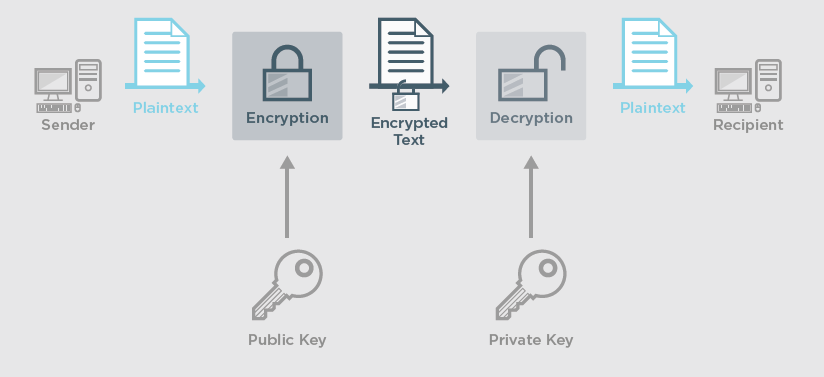 Ephemeral Key Cryptography. Source: Ixia