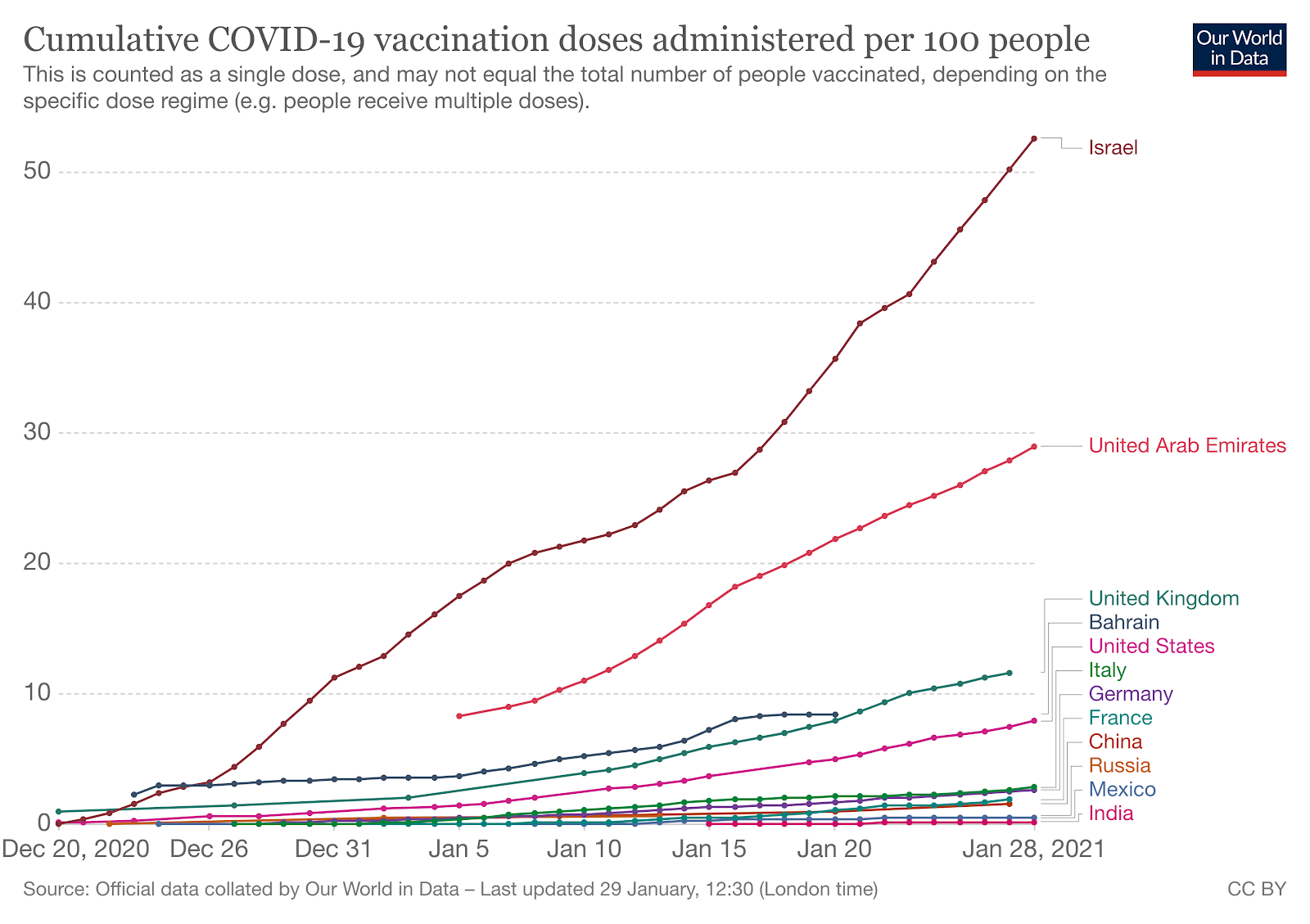 graph depicting the cumulative COVID-19 vaccination doses administered per 100 people globally