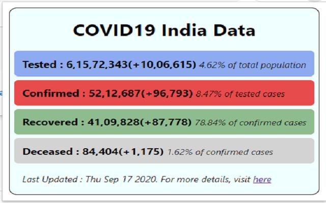 COVID19 Tracker India