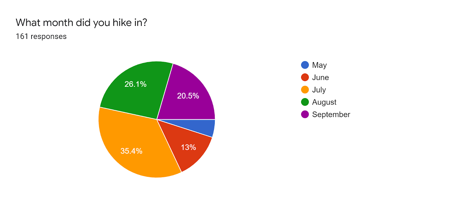 Forms response chart. Question title: What month did you hike in?. Number of responses: 161 responses.