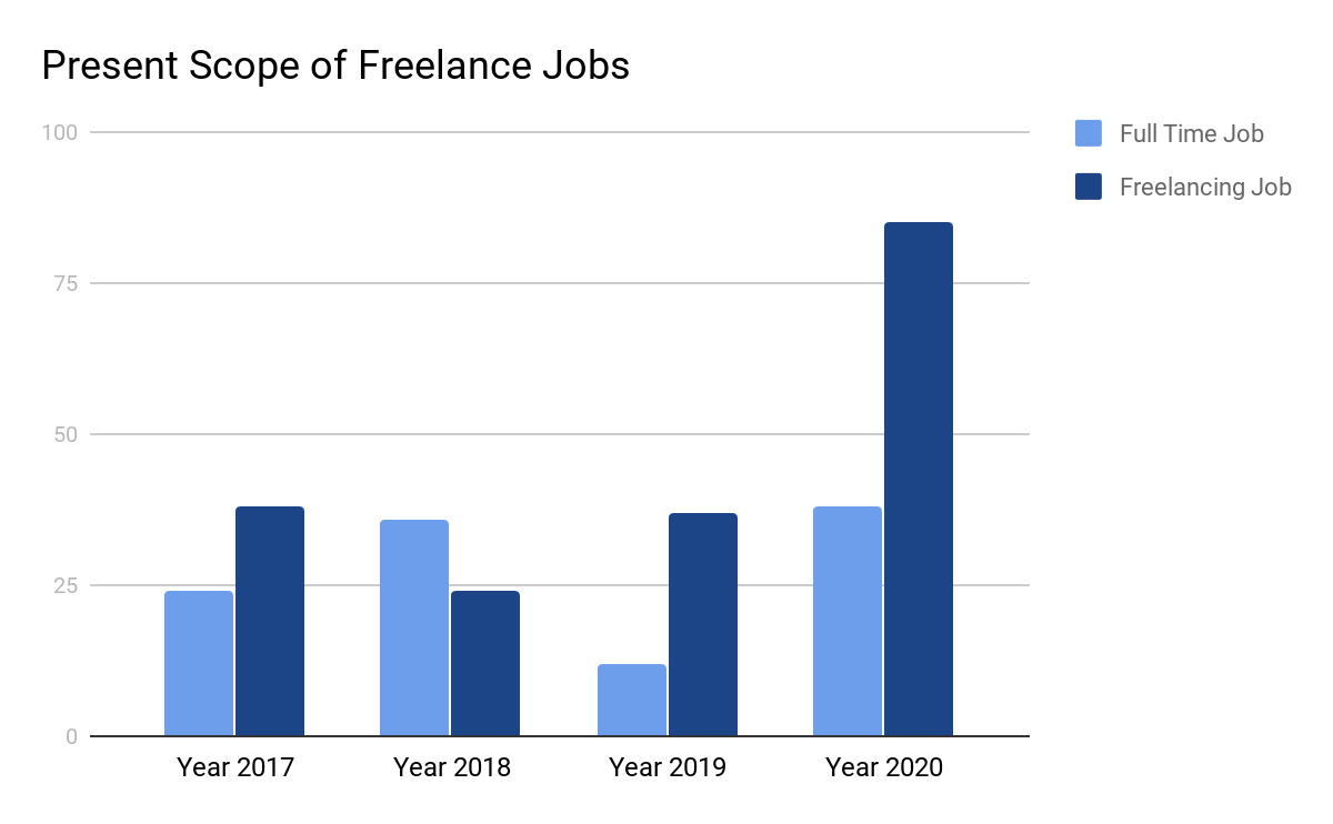 Present Scope of Freelance Jobs | Rockerstop