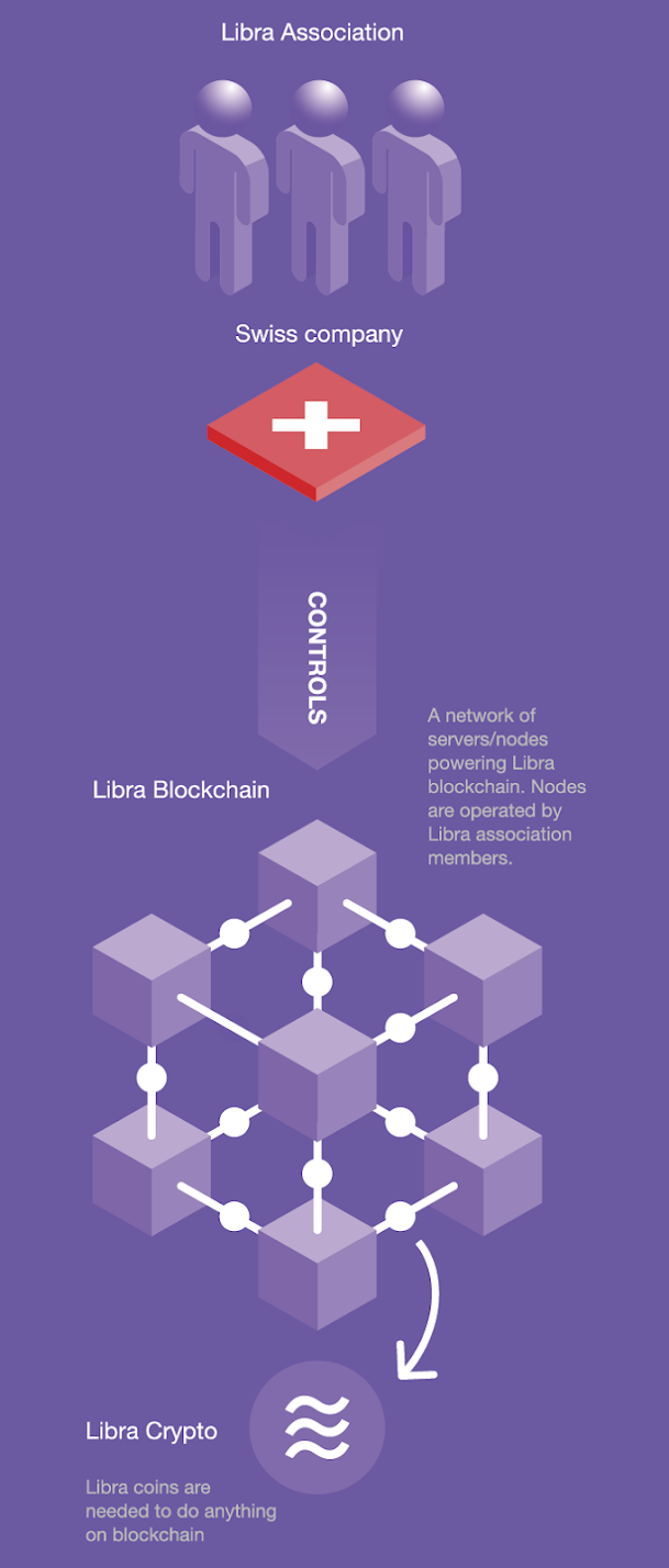 Libra Project Structure