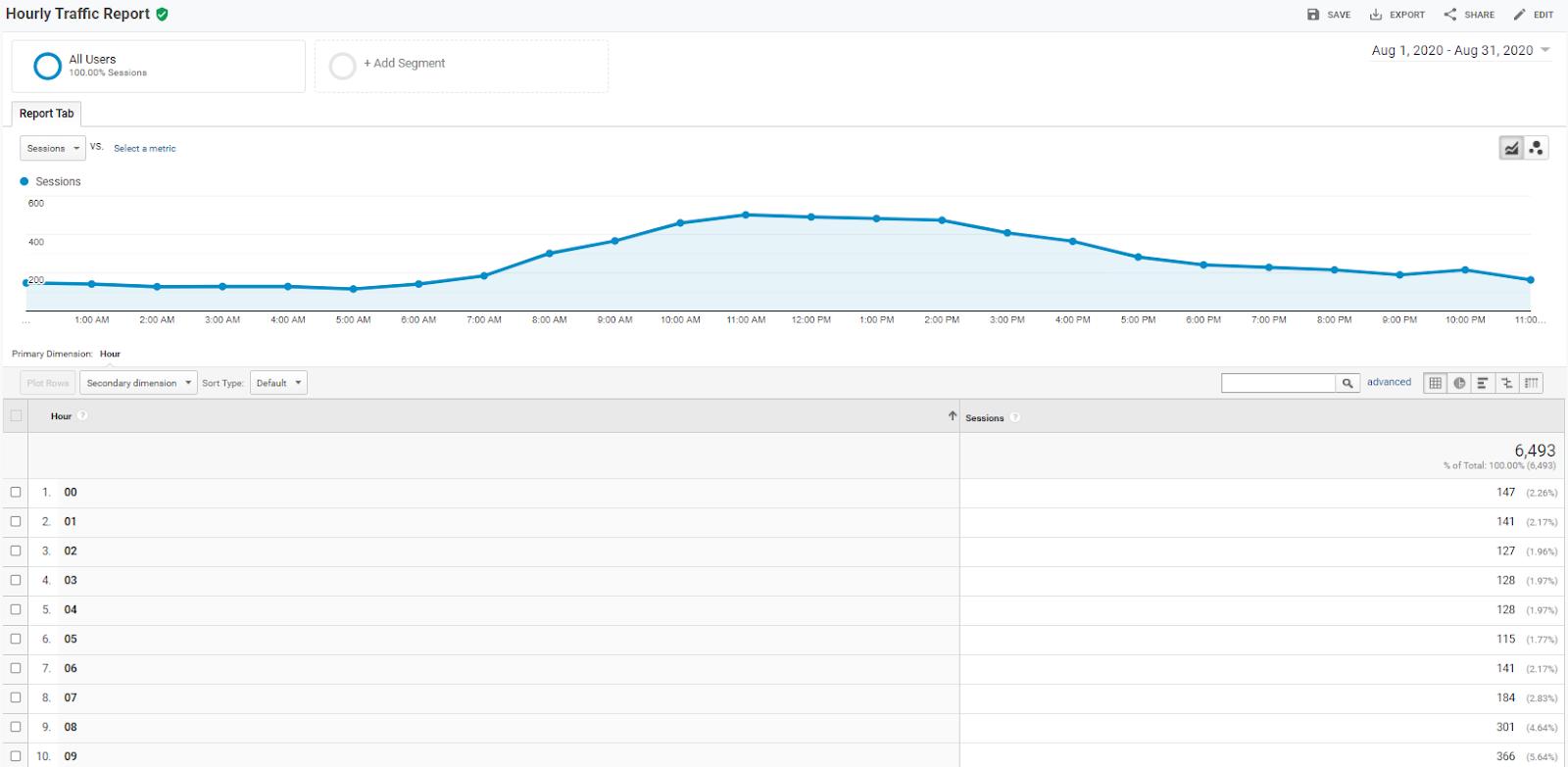 custom Hourly Traffic Report in Google Analytics