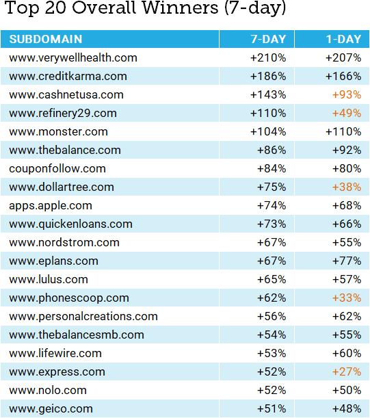 максимальный рост позиций сайтов в ходе декабрьского обновления Google