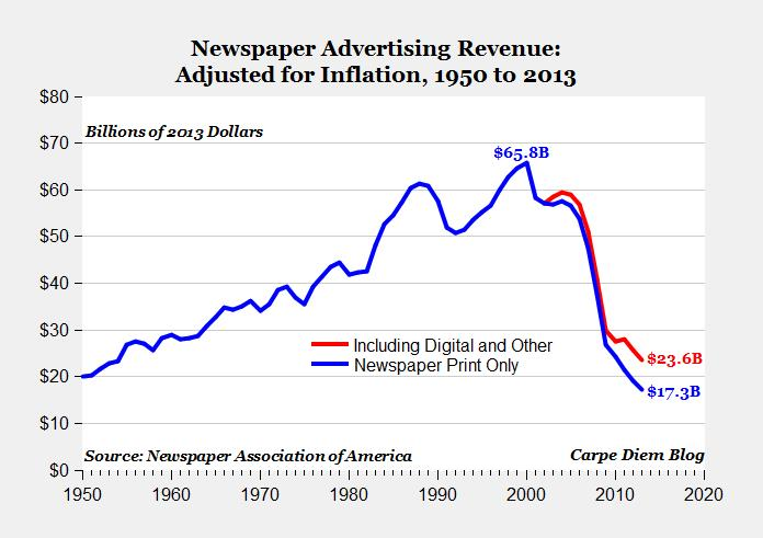 8 Factors That Contributed to the Newspaper Revenue Decline