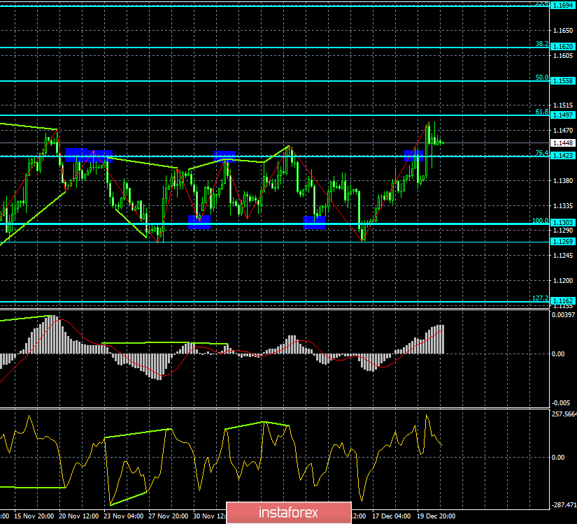 Analysis of the divergence of EUR / USD for December 21. Eurocurrency has passed an important resistance