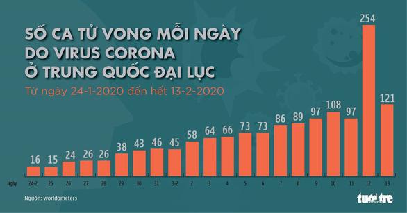 Cập nhật corona ngày 14-2: Hồ Bắc thêm 116 người chết, Trung Quốc điều chỉnh số thống kê - Ảnh 2.