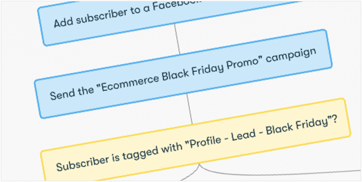 Drip Workflow - Black Friday and Cyber Monday