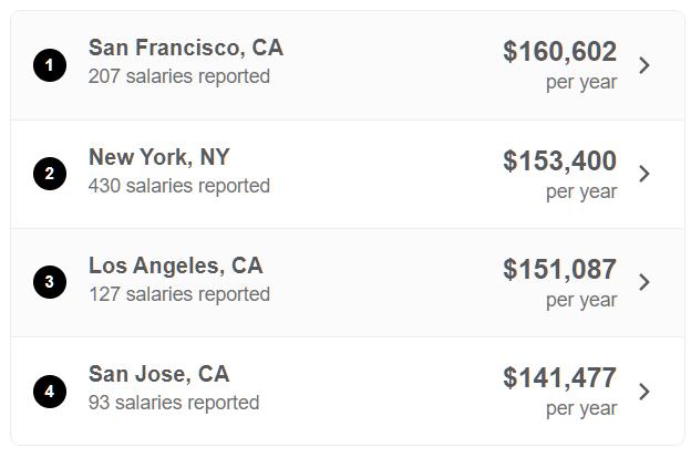 Cloud Data Engineer Salary