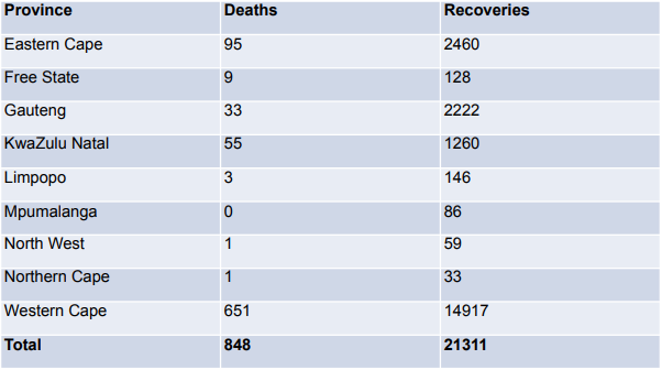 Deaths and recoveries by province as of Thursday.