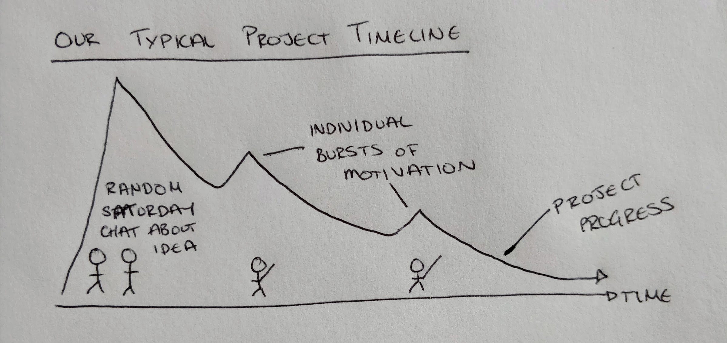 Our typical project timeline