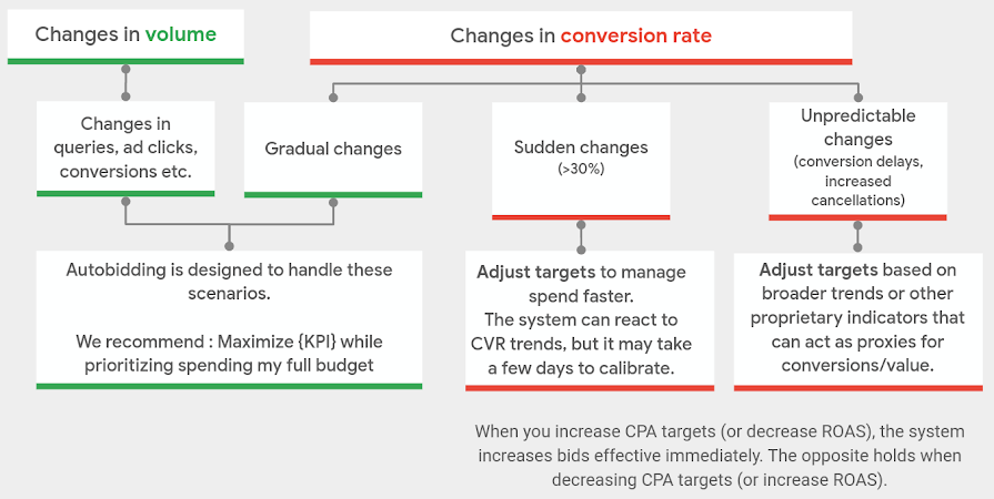 infographic for dealing with sudden changes to volume or conversion rate