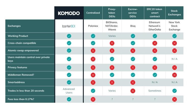 Что нужно знать о криптовалюте Komodo (KMD)