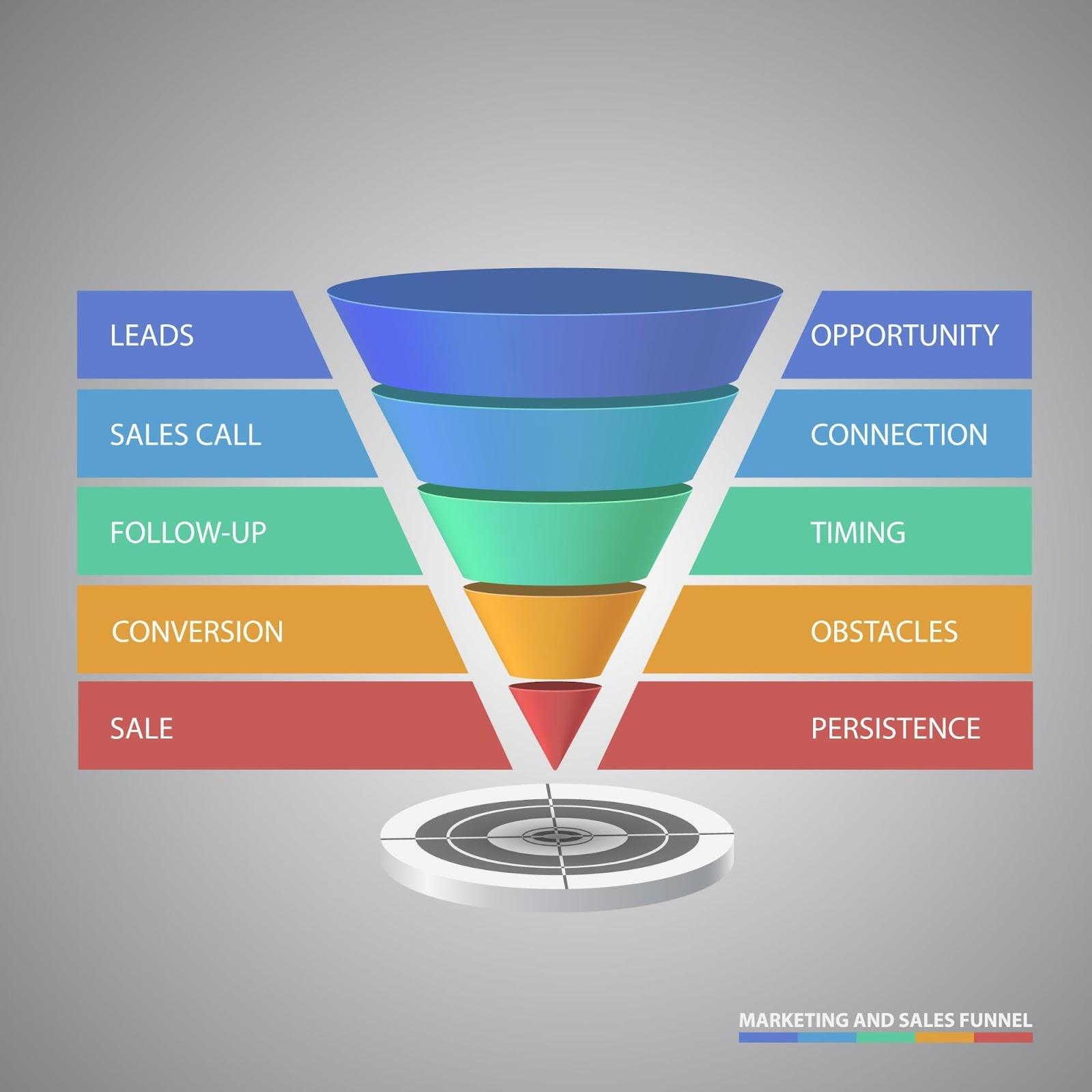 E-Commerce-Funnel 5 Phasen