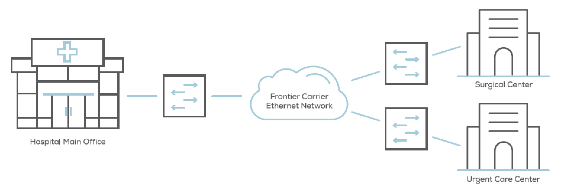 Carrier ethernet reduces complexity