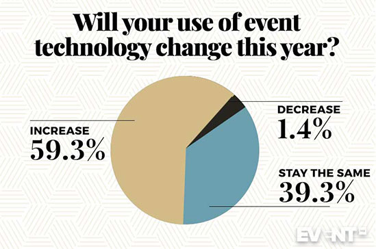 Pie chart showing results of will your use of technology change this year?