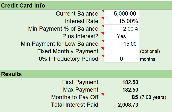 credit card debt payoff $5,000 at a 15% interest rate takes 7.08 years and $2008.73 paid in interest when an extra $20 is applied each month