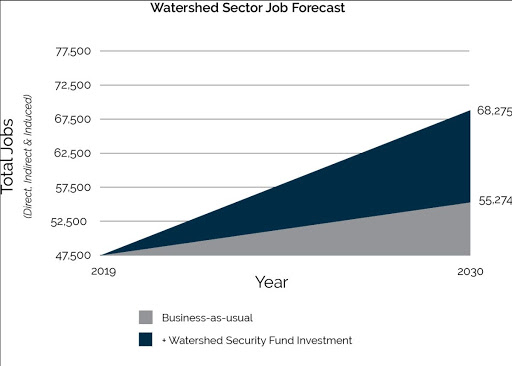 Research reveals B.C.'s watershed sector is a jobs powerhouse