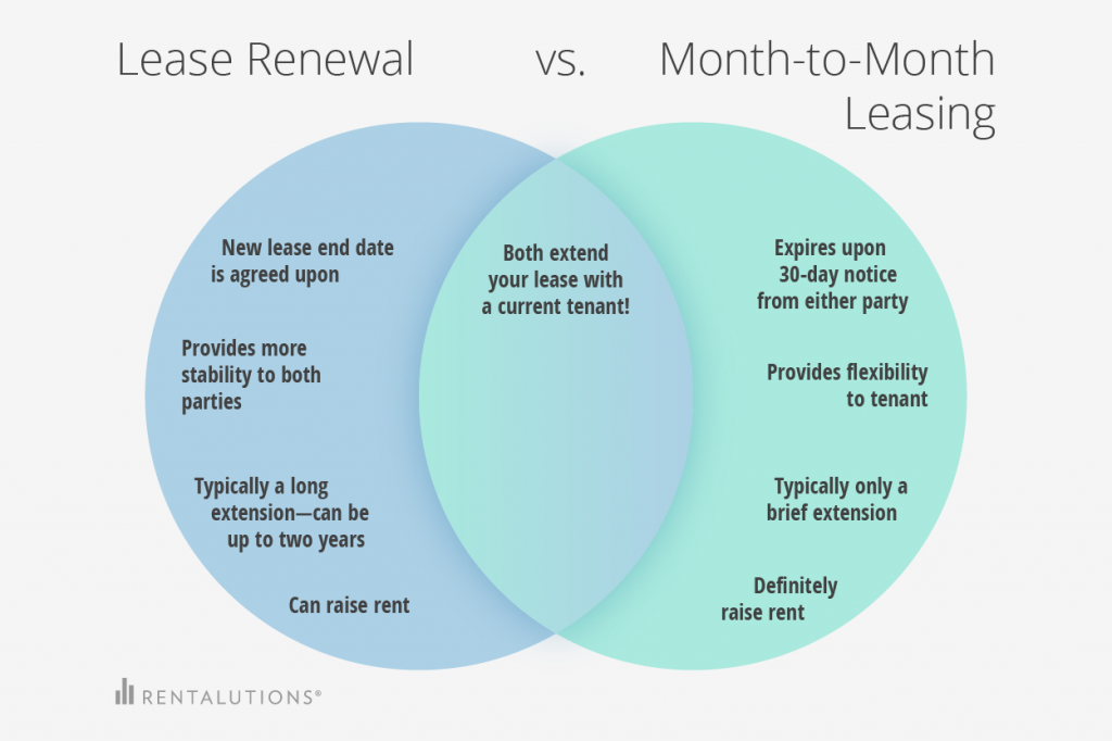 lease renewals versus Month-to-month leases renewals comparison chart
