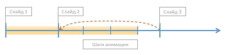 При переходе назад, попадаем на исходное состояние слайда: анимированных объектов нет, на слайде (хотя мы заранее их просмотрели).