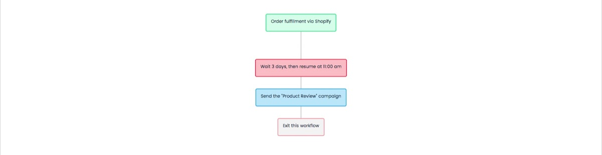 Product Review - Workflow Diagram