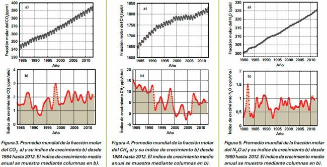 Los gases de efecto invernadero en la atmósfera alcanzaron un nuevo máximo sin precedentes en 2012