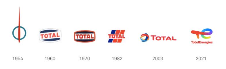 Évolution des logos de Total de 1954 à 2021