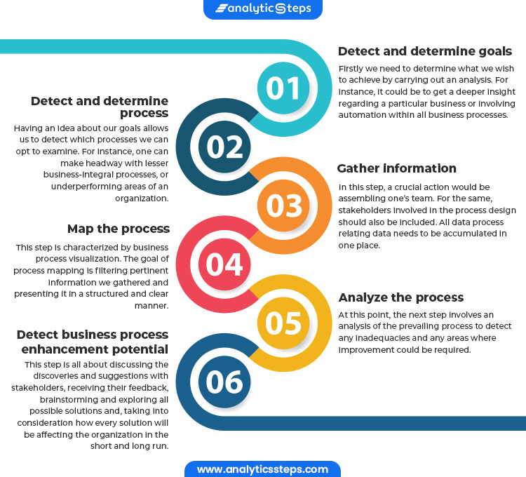 From detecting and determining goals, detecting and determining process, gathering information, mapping the process, analyzing the process to detecting business process enhancement potential, there are 6 steps to perform a Business Process Analysis.