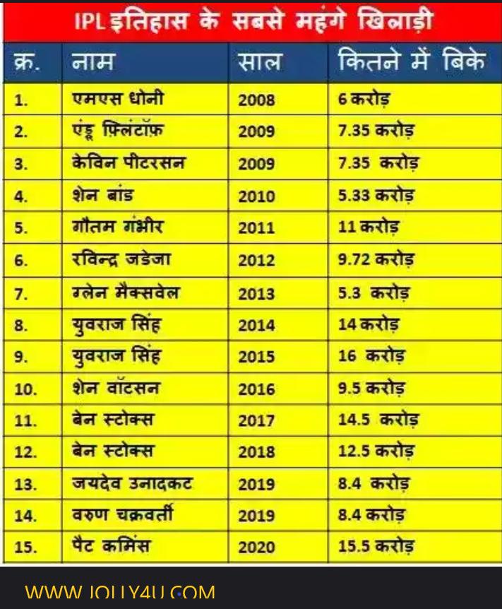 IPL में सबसे महंगा खिलाड़ी कौन बिका?