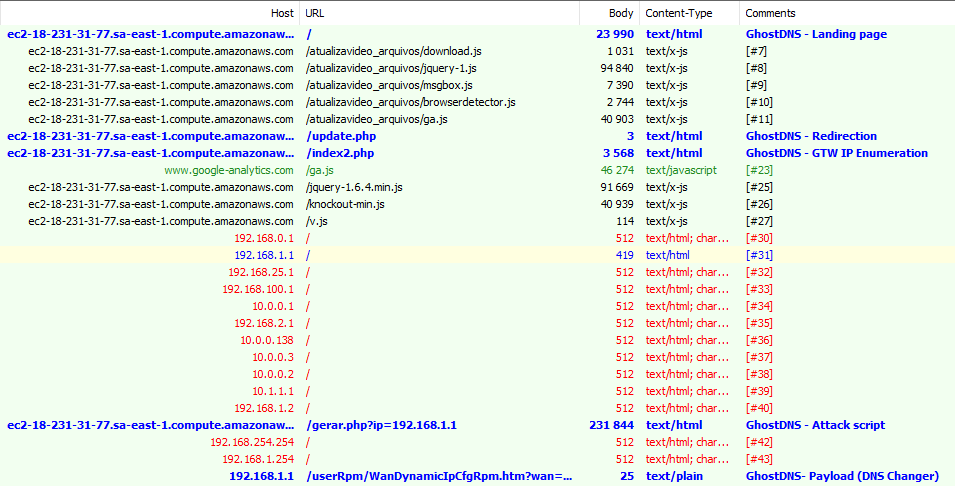 Router Exploit Kits: An overview of RouterCSRF attacks and DNS