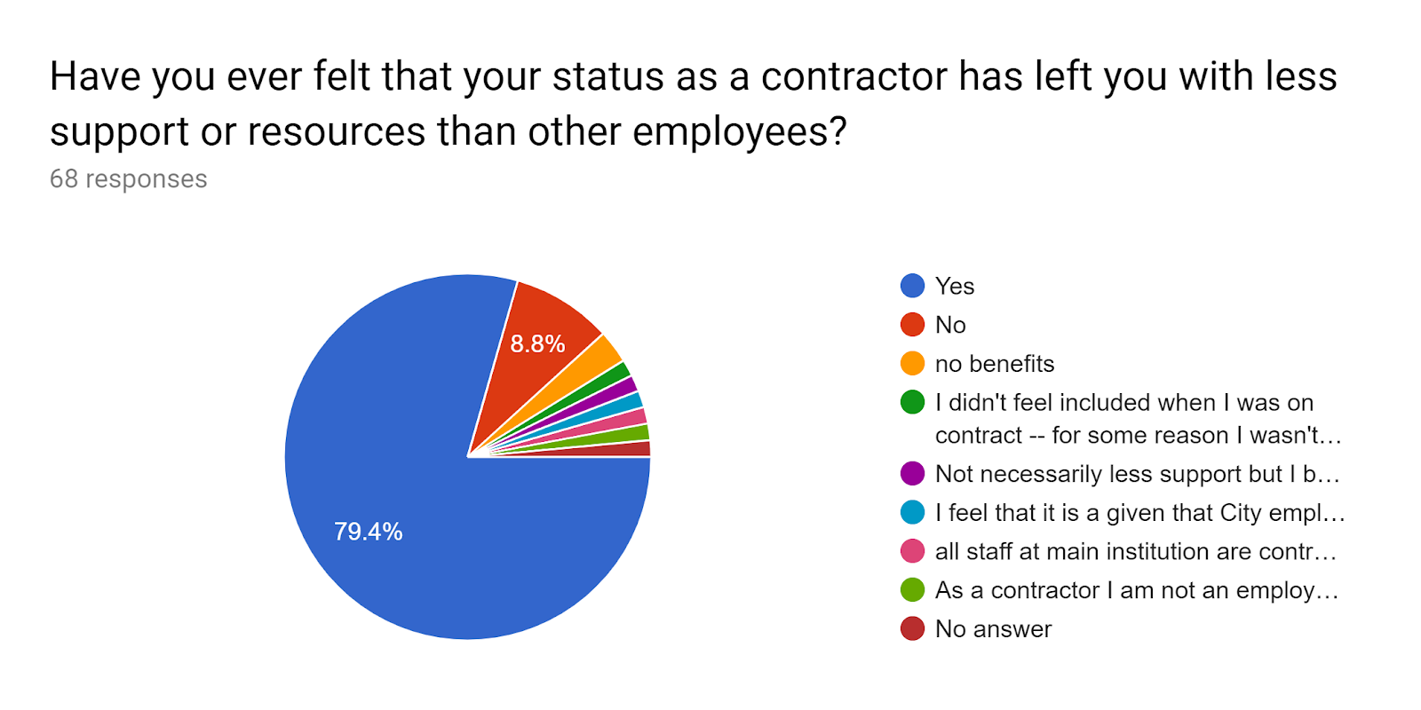 Forms response chart. Question title: Have you ever felt that your status as a contractor has left you with less support or resources than other employees?. Number of responses: 68 responses.