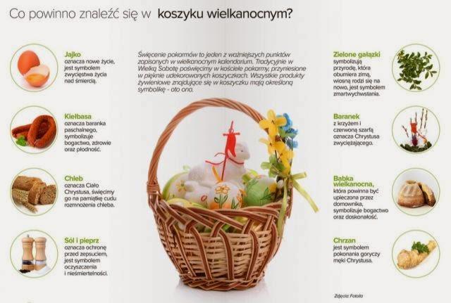 Z cyklu: Wielkanocne tradycje: Wielka Sobota:-) co powinno znaleźć ...