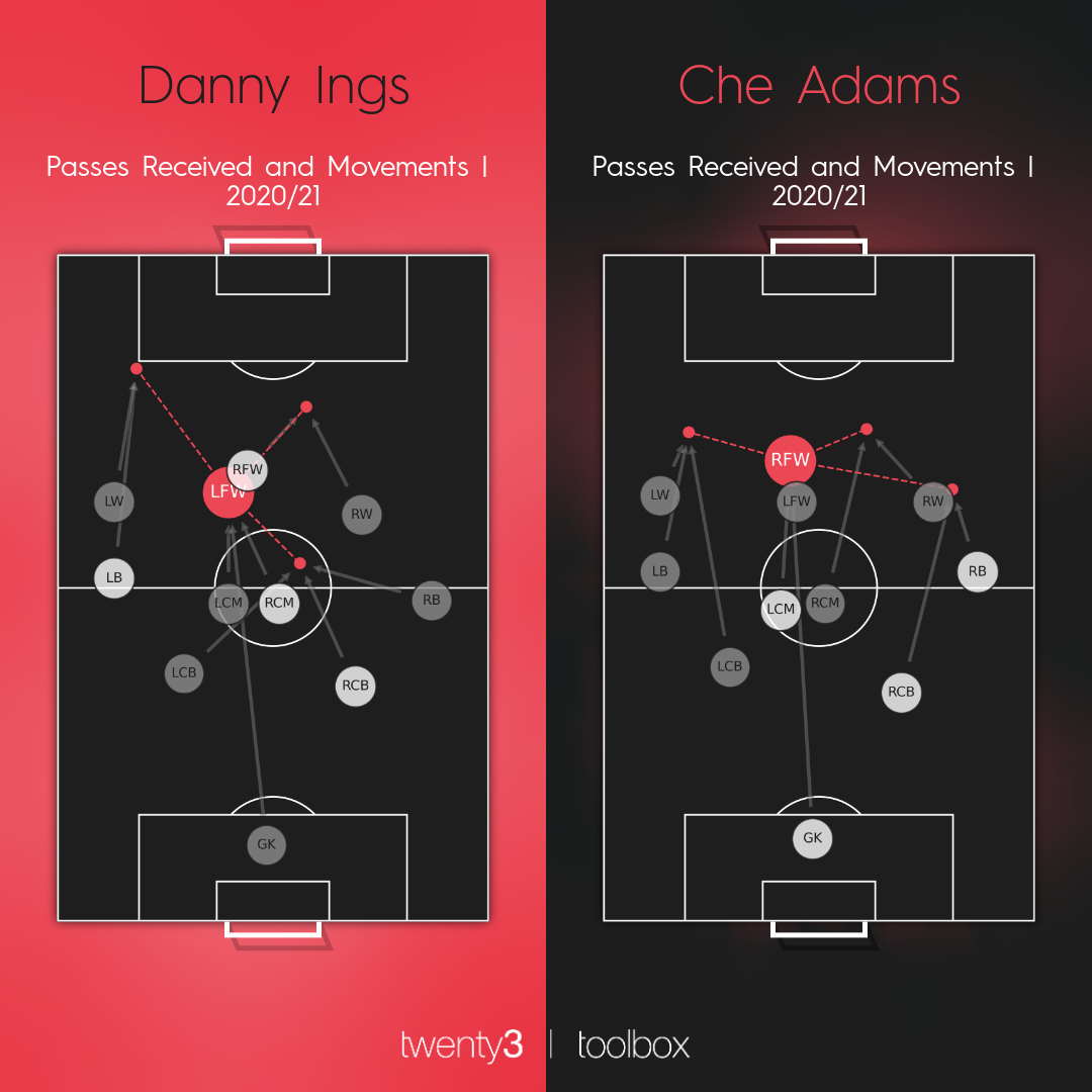 Passes received and movements network for Danny Ings and Che Adams