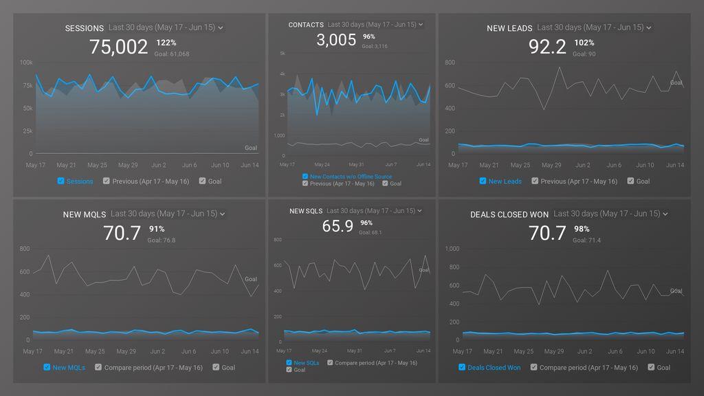 HubSpot (KPI Trends) Dashboard Template