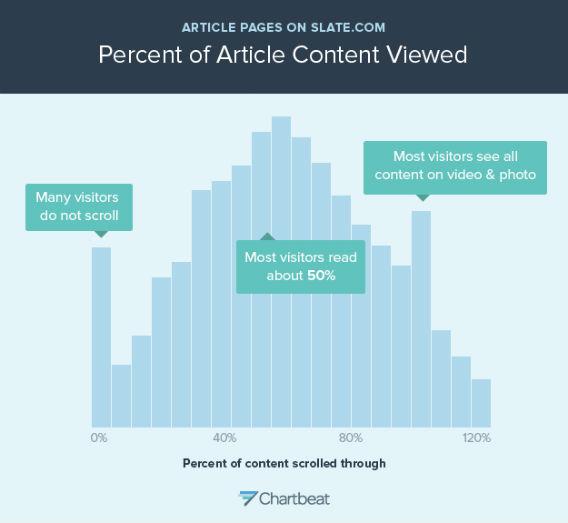 как пользователи читают длинные публикации диаграмма