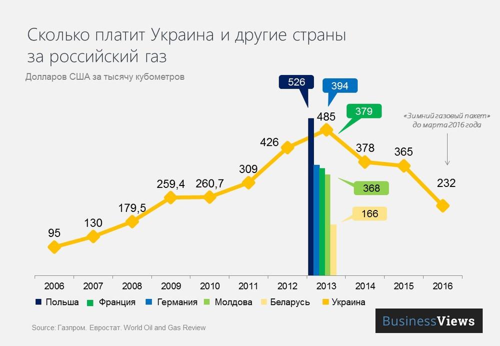 Цена газа для Украины и других стран