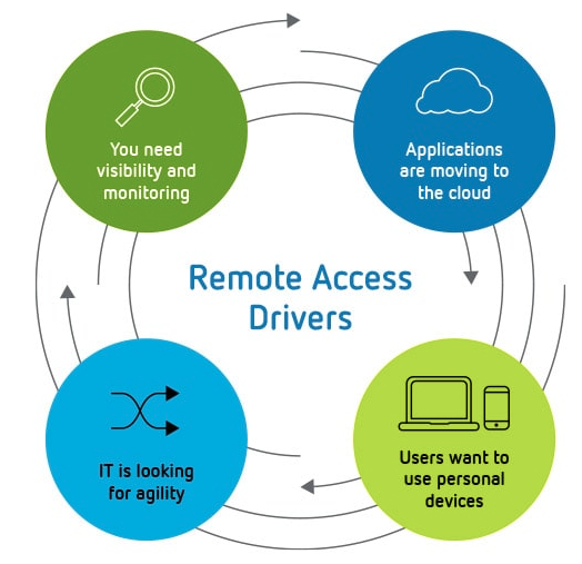 Remote Access Drivers