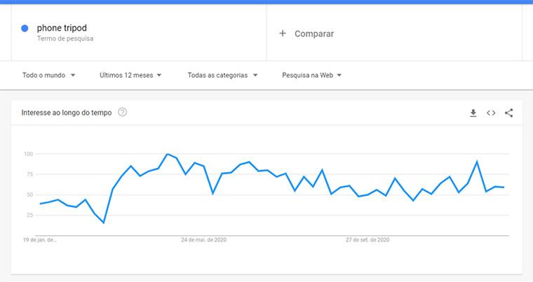 google trends para phone tripod